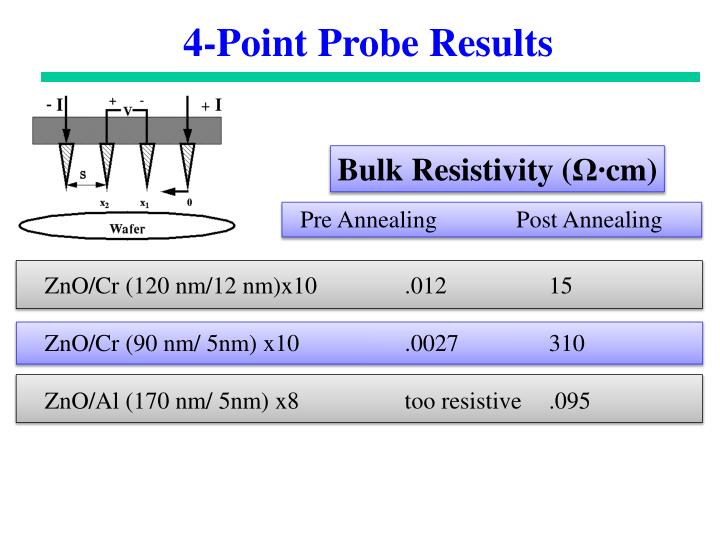 4-Point Probe Results