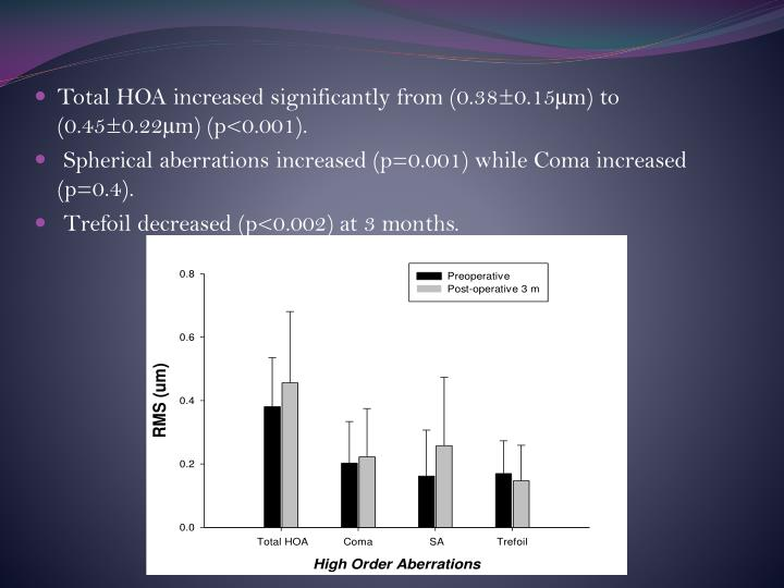 Total HOA increased significantly from (0.38±0.15µm) to (0.45±0.22µm) (p<0.001).