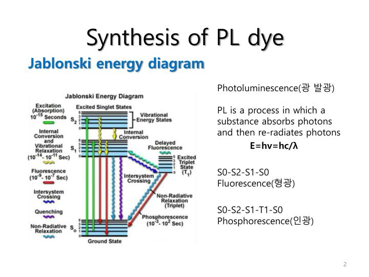 Ppt joo weon ock powerpoint presentation id1931271 synthesis of pl dye jablonskienergy diagram ccuart Gallery