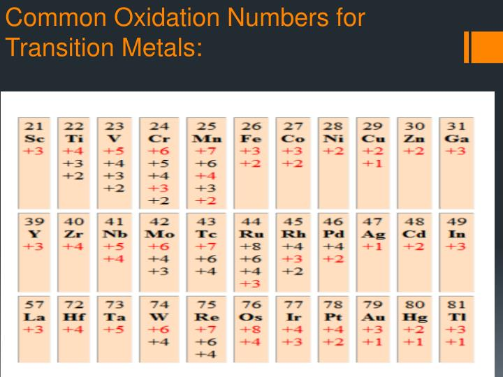 Common Oxidation Numbers for Transition Metals: