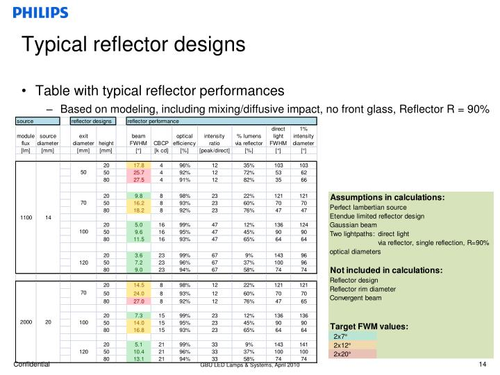 Typical reflector designs