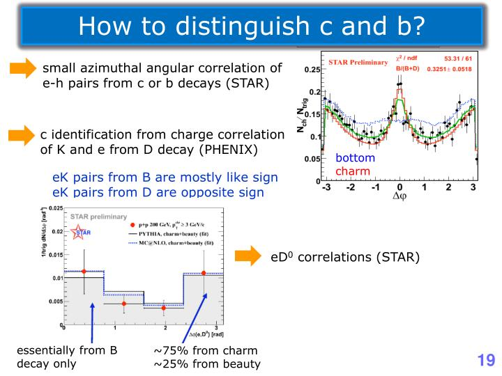 How to distinguish c and b?