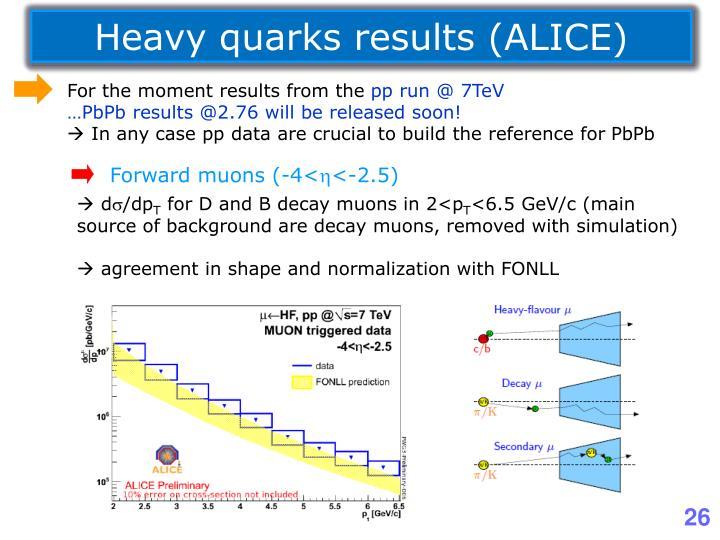 Heavy quarks results (ALICE)