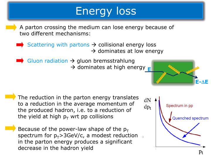 Energy loss