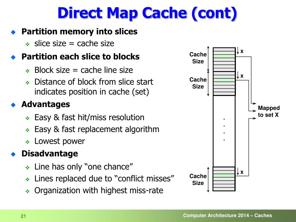 Direct Map Cache on