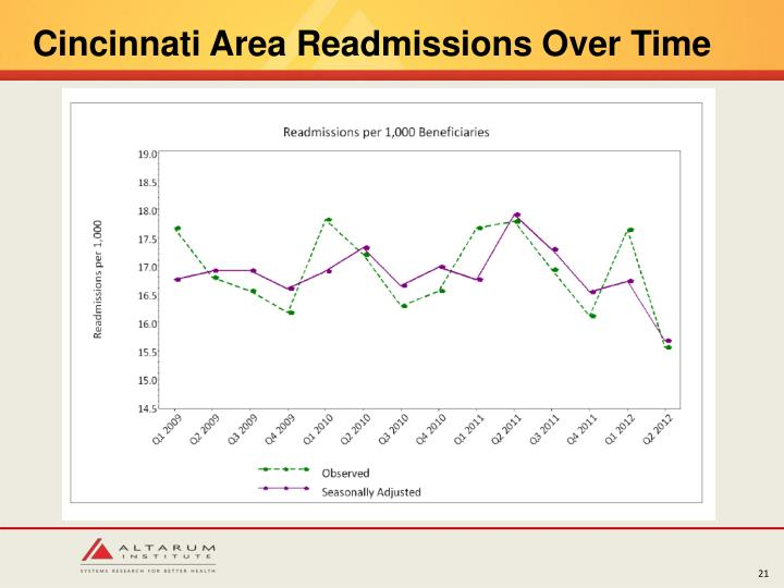 Cincinnati Area Readmissions Over Time