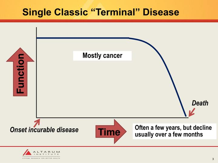 "Single Classic ""Terminal"" Disease"