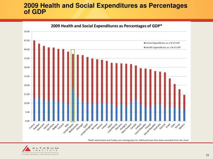 2009 Health and Social Expenditures as Percentages of GDP