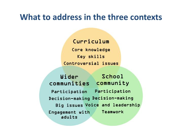 What to address in the three contexts