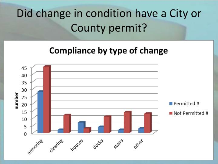 Did change in condition have a City or County permit?