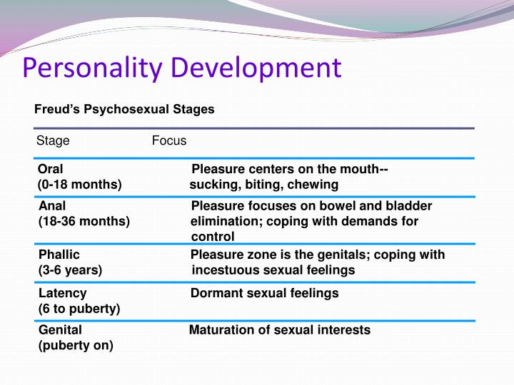 Five freudian stages of psychosexual development