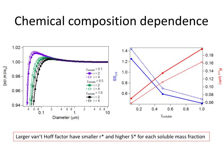 Chemical composition dependence