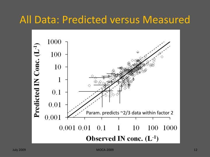 All Data: Predicted versus Measured