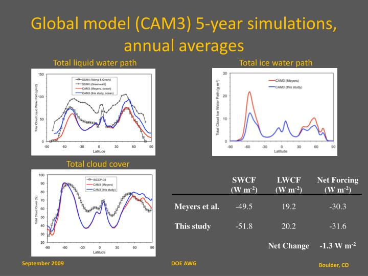 Global model (CAM3) 5-year simulations, annual averages