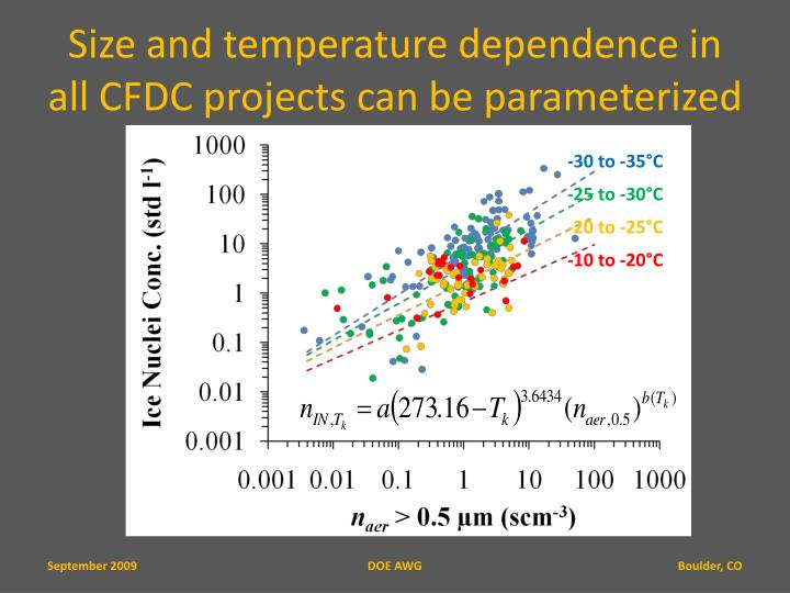 Size and temperature dependence in all CFDC projects can be parameterized