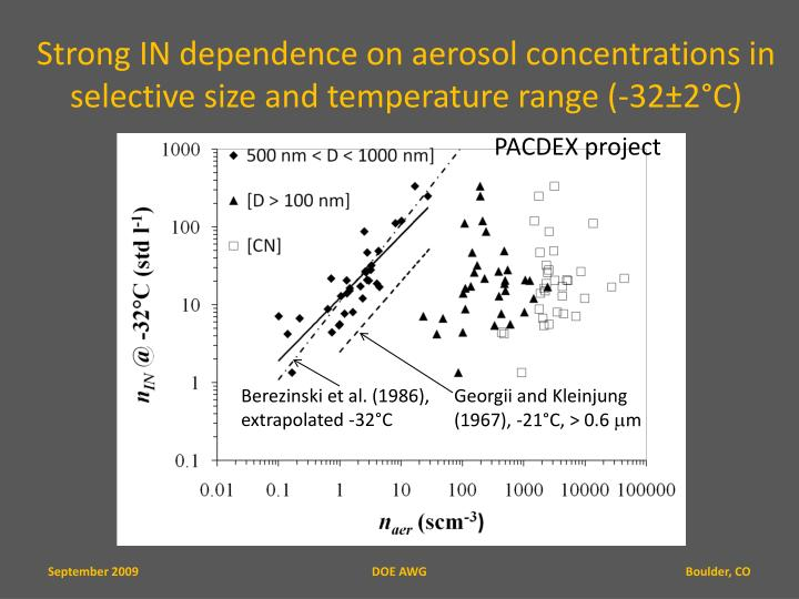 Strong IN dependence on aerosol concentrations in selective size and temperature range (-32±2°C)