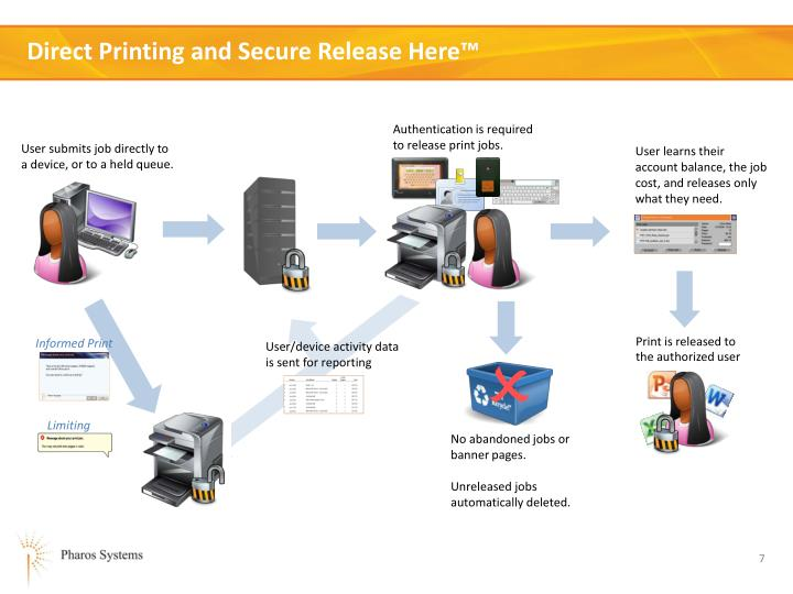 Direct Printing and Secure Release Here™