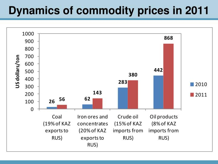 Dynamics of commodity prices in 2011