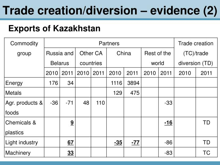 Trade creation/diversion – evidence (2)