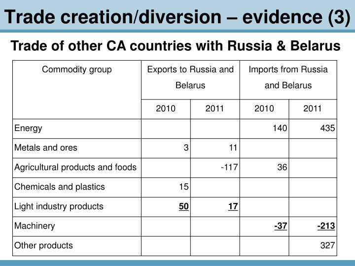 Trade creation/diversion – evidence (3)