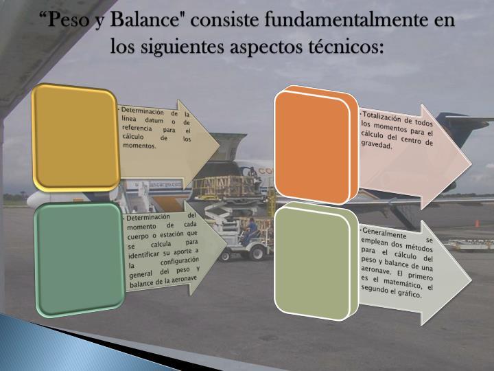 """""""Peso y Balance"""" consiste fundamentalmente en los siguientes aspectos técnicos:"""