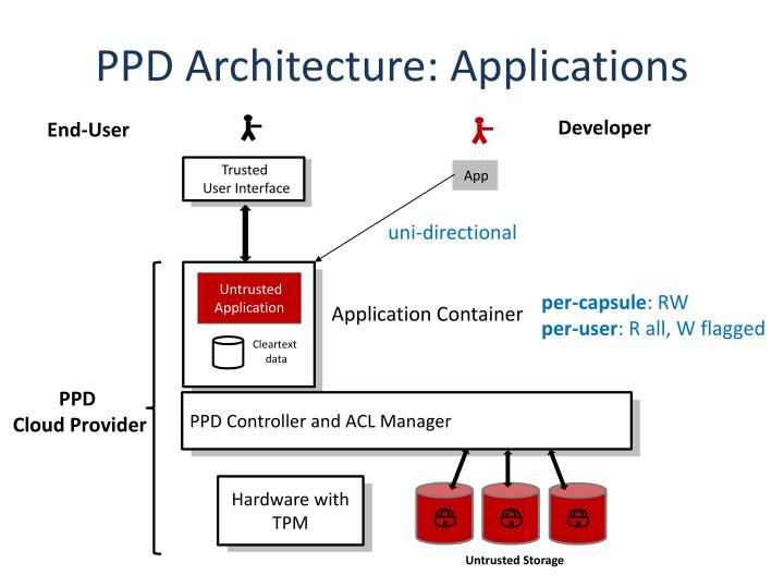 PPD Architecture: Applications