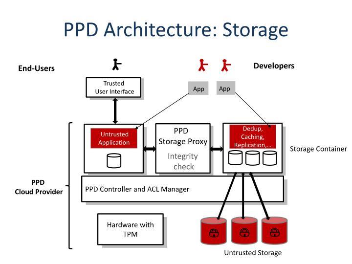PPD Architecture: Storage