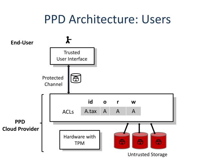 PPD Architecture: Users