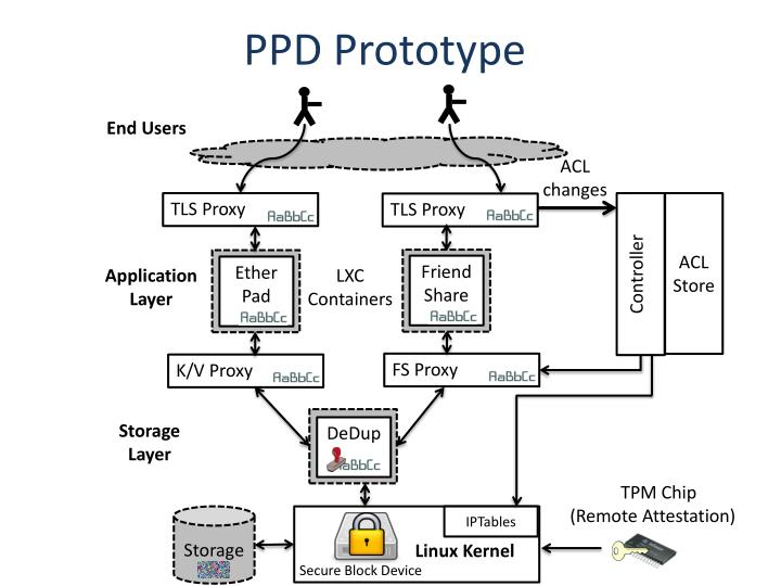 PPD Prototype