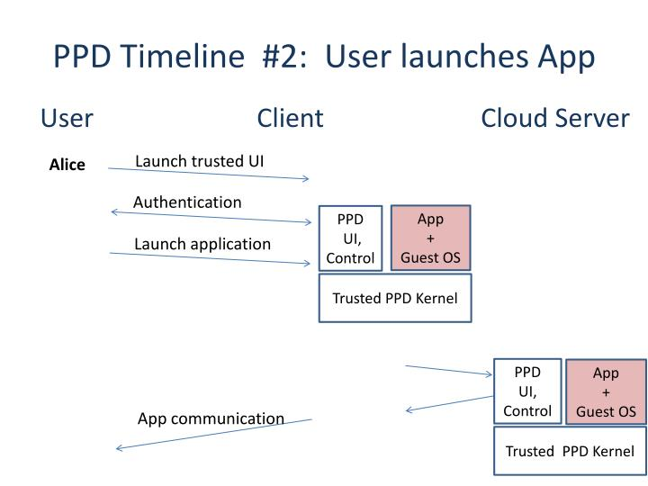 PPD Timeline  #2:  User launches App
