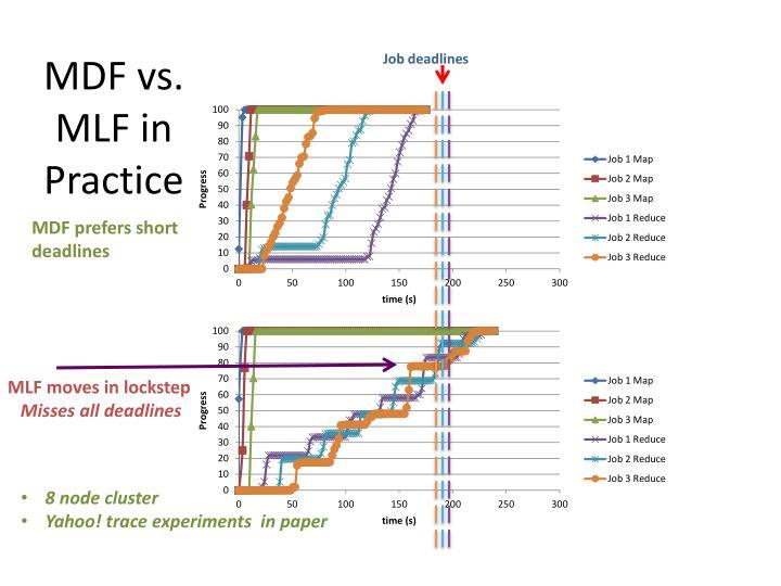 MDF vs. MLF in Practice