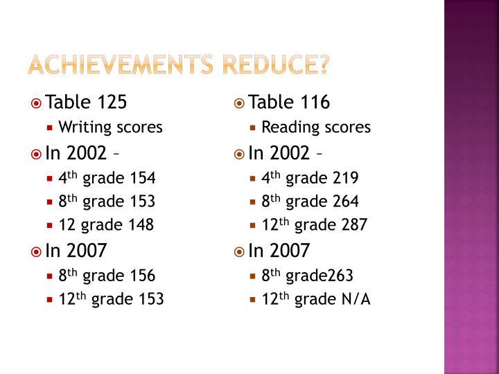 Achievements reduce