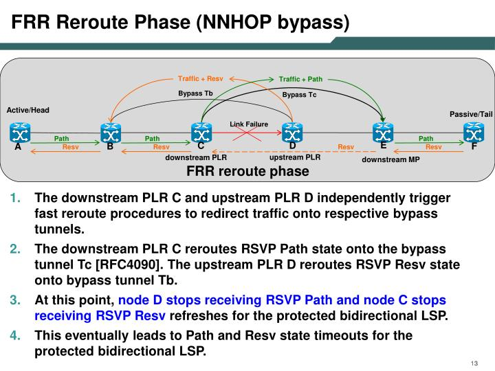 FRR Reroute Phase (NNHOP bypass)
