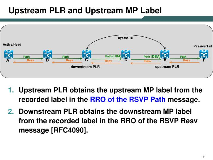 Upstream PLR and