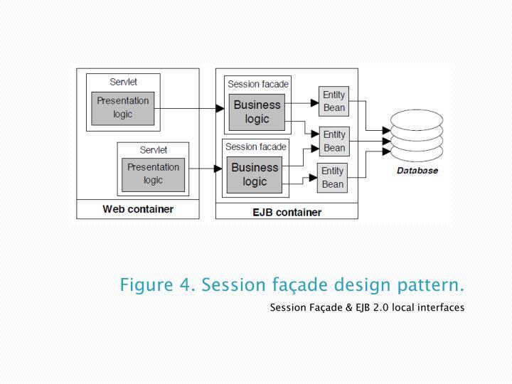 Figure 4. Session façade design pattern.