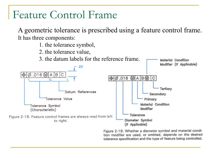 how to read gd&t feature control frame