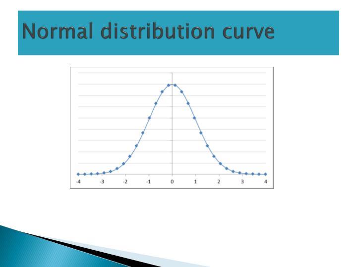 Normal distribution curve