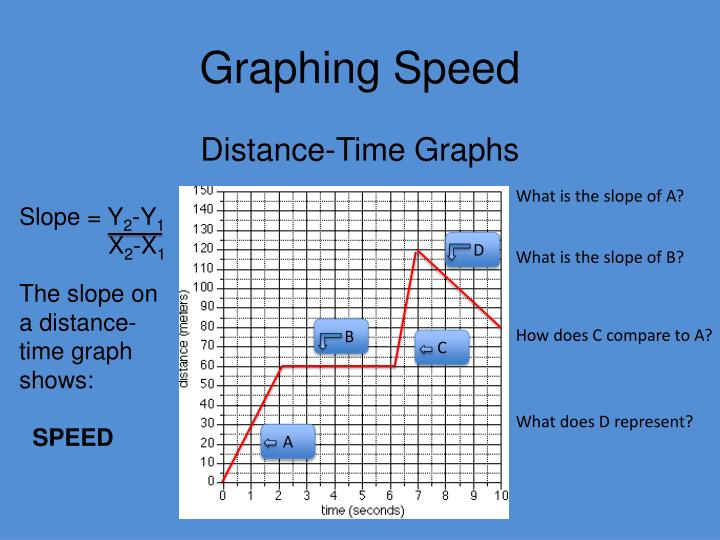 Graphing Speed