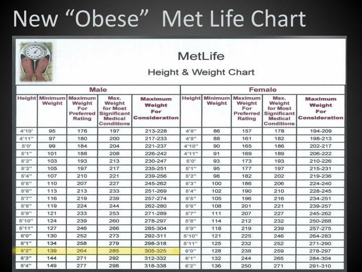 The 1943 Metropolitan Life Ideal Weight Charts Differ From Body Mass