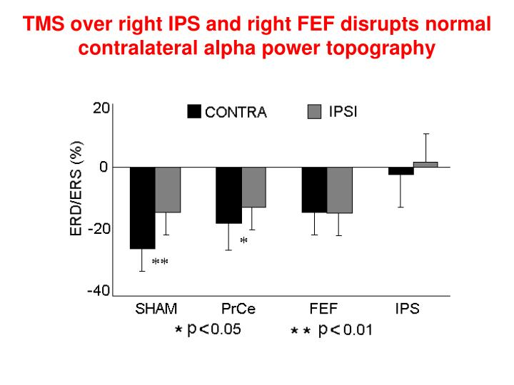 TMS over right IPS and right FEF disrupts normal