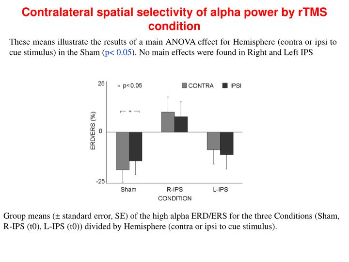 Contralateral spatial selectivity of alpha power by rTMS condition