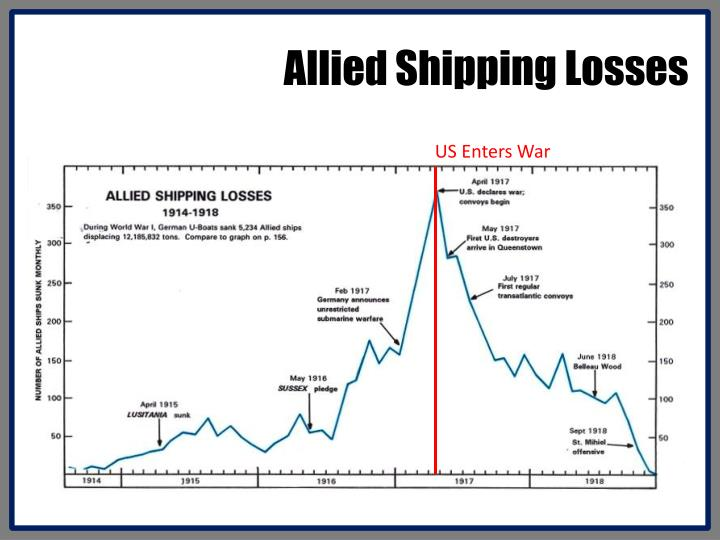 Allied Shipping Losses