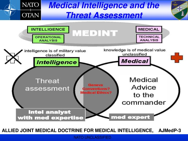 Medical Intelligence and the Threat Assessment