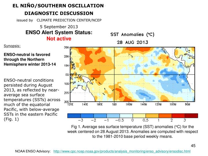 Fig 1. Average sea surface temperature (SST) anomalies (