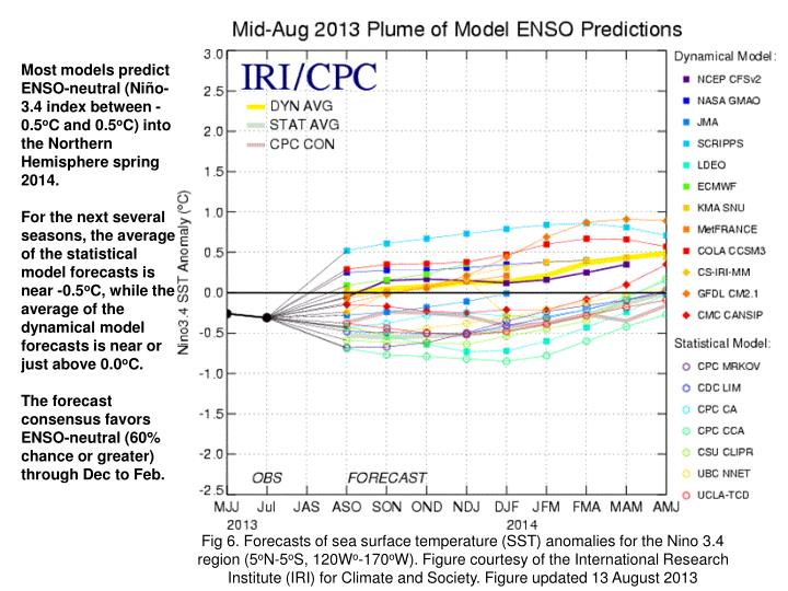 Most models predict ENSO-neutral (Niño-3.4 index between -0.5