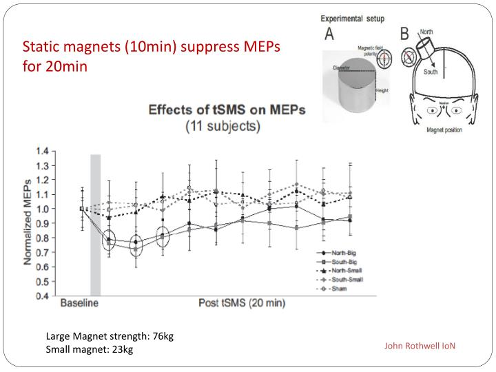 Static magnets (10min) suppress MEPs for 20min