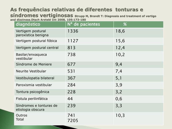 As frequências relativas de diferentes  tonturas e síndromes vertiginosas