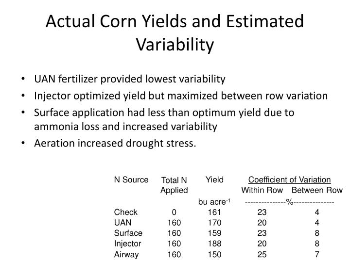 Actual Corn Yields and Estimated Variability