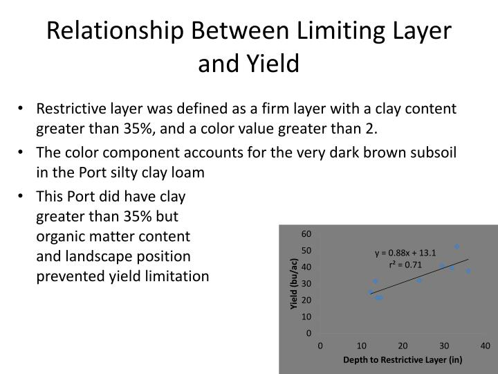 Relationship Between Limiting Layer and Yield