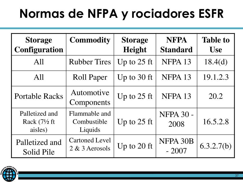 PPT - Rociadores ESFR Utilizados en Bodegas de